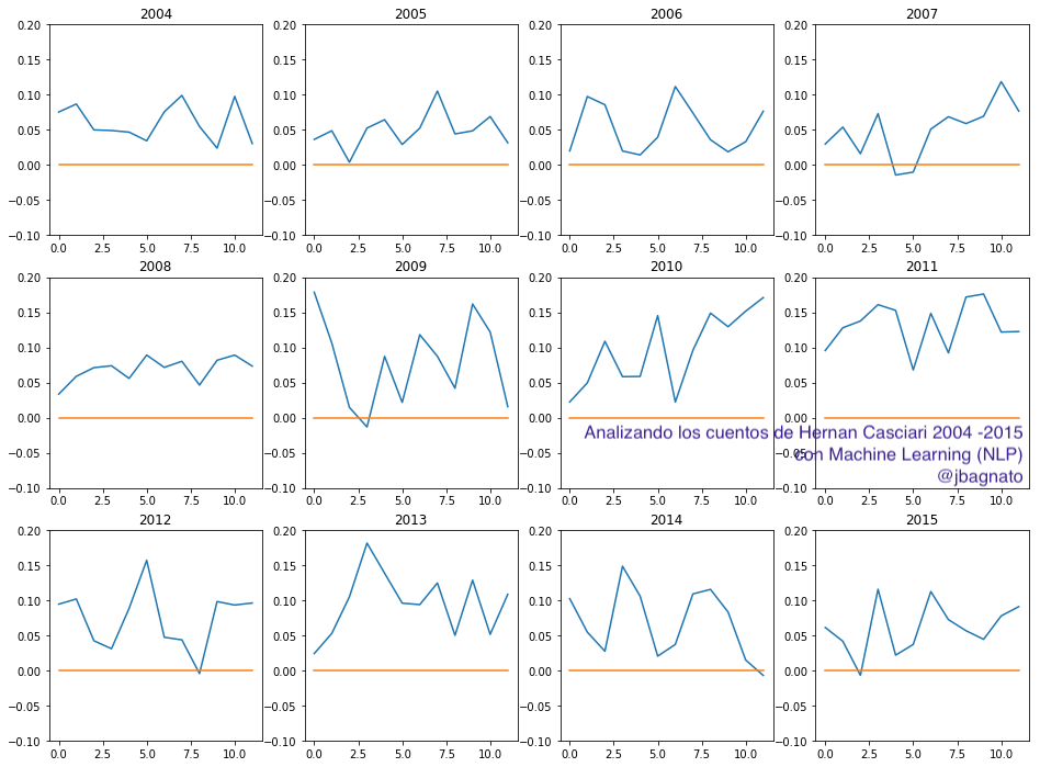 Gráfica desglose anual de la tendencia de polaridad de sentimientos positivo-negativos de hernan casciari a lo largo de los años