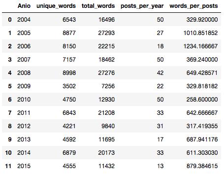 Tabla resumen con estadísticas de usos y frecuencias de palabras en los cuentos de Casciari